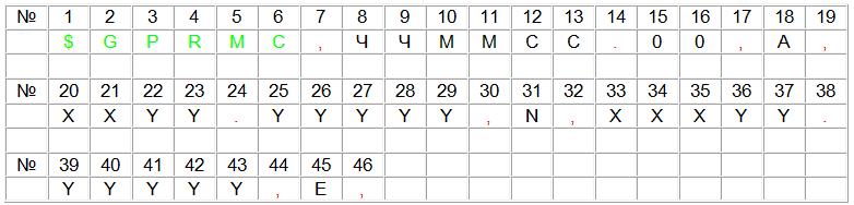 Посылка с нумерацией байтов